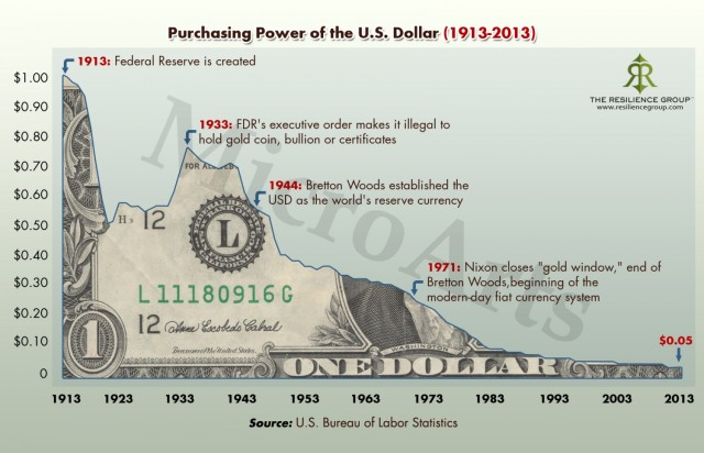 1-purchasing-power-of-the-us-dollar-1913-to-2013_517962b78ea3c_w1500