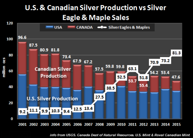 US-Canadian-Silver-Production-vs-Silver-Eagle-Maple-Sales-2015