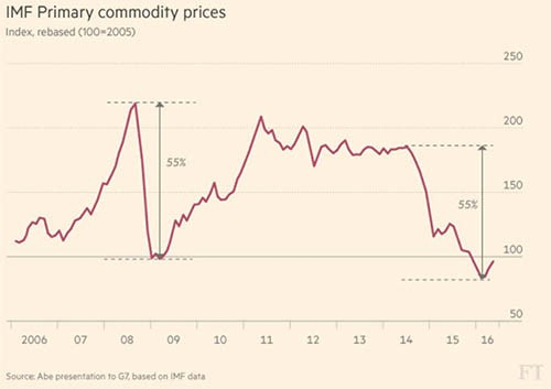 commodities price