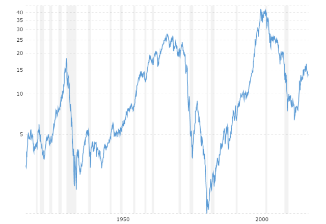 dow-to-gold-ratio-100-year-historical-chart-2016-07-14-macrotrends.png