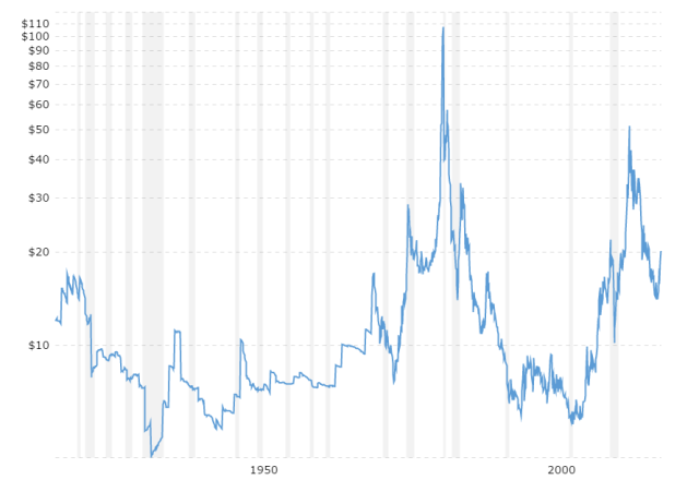 historical-silver-prices-100-year-chart-2016-07-14-macrotrends